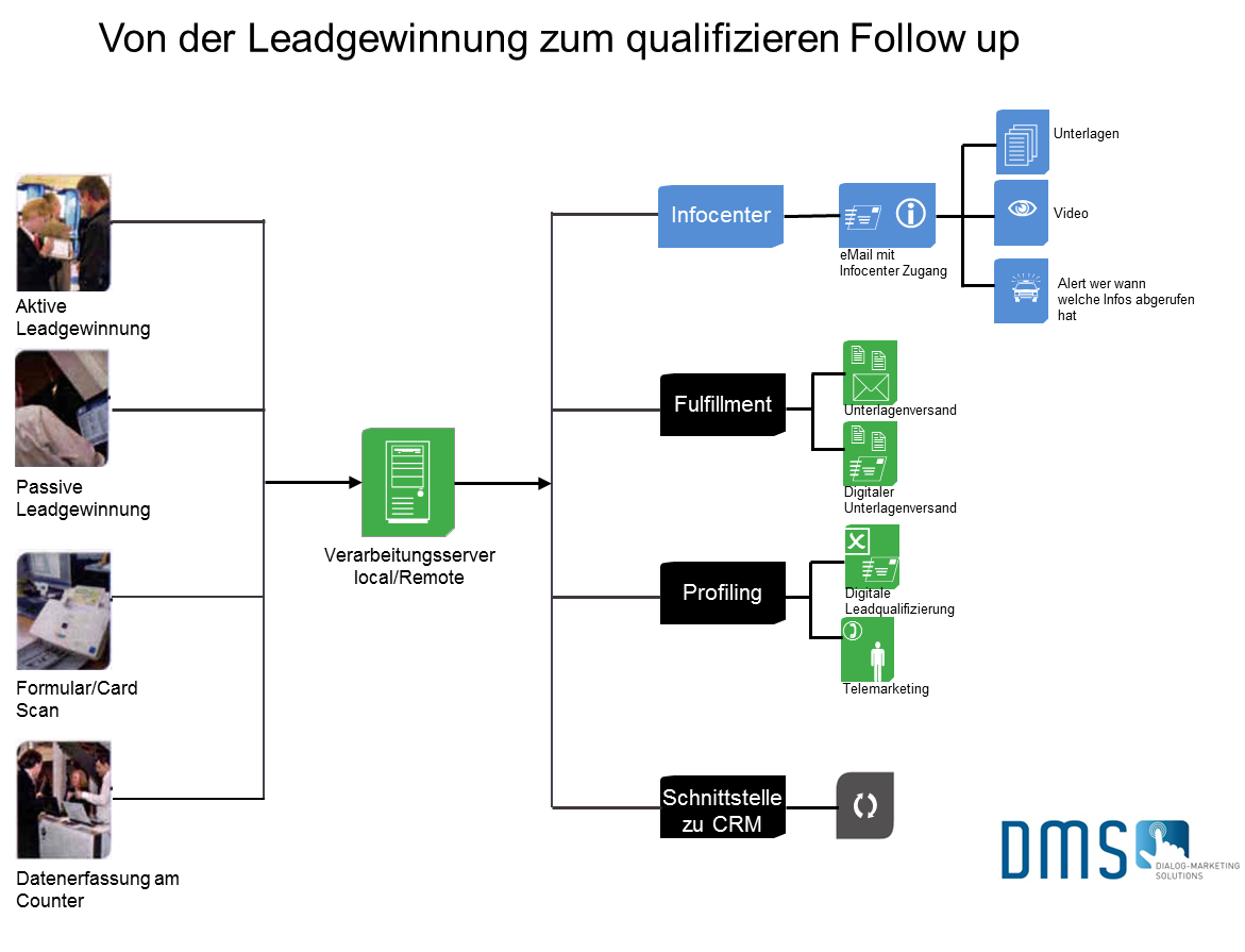 Leadgewinnung_bis_Follow_up